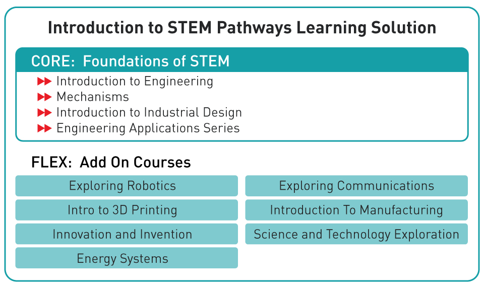 Stem Pathways Intelitek